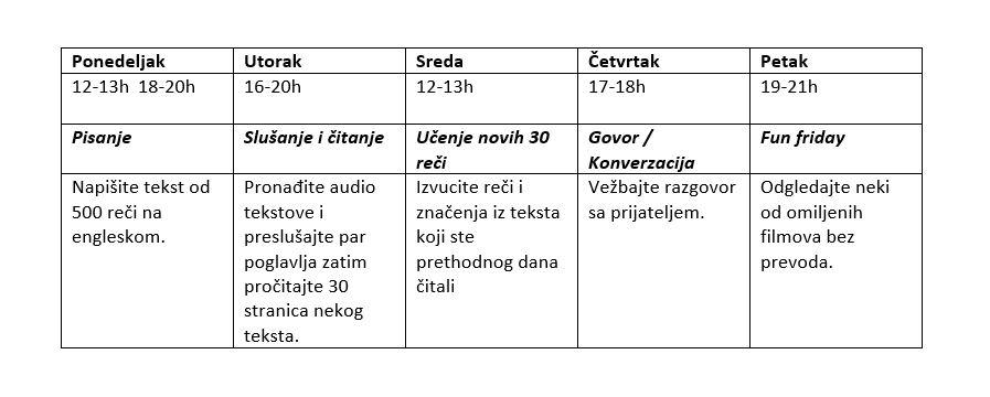 tabela-ucenje-engleskog-jezika